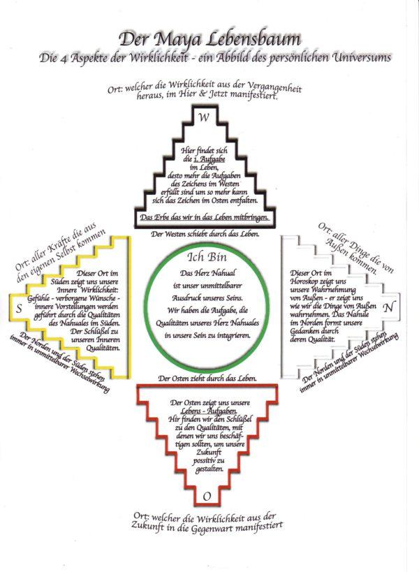 Maya Lebensbaum mit Erklärungen der 4 Richtungen